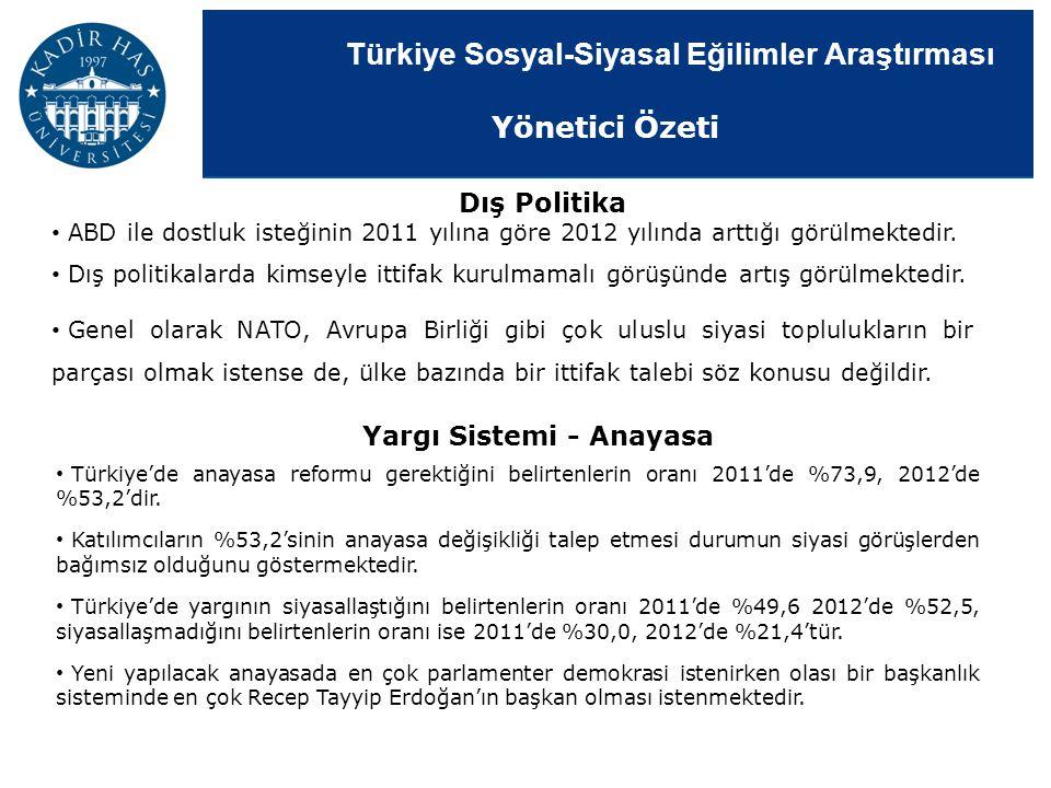 Türkiye Sosyal-Siyasal Eğilimler Araştırması ABD ile dostluk isteğinin 2011 yılına göre 2012 yılında arttığı görülmektedir. Dış politikalarda kimseyle