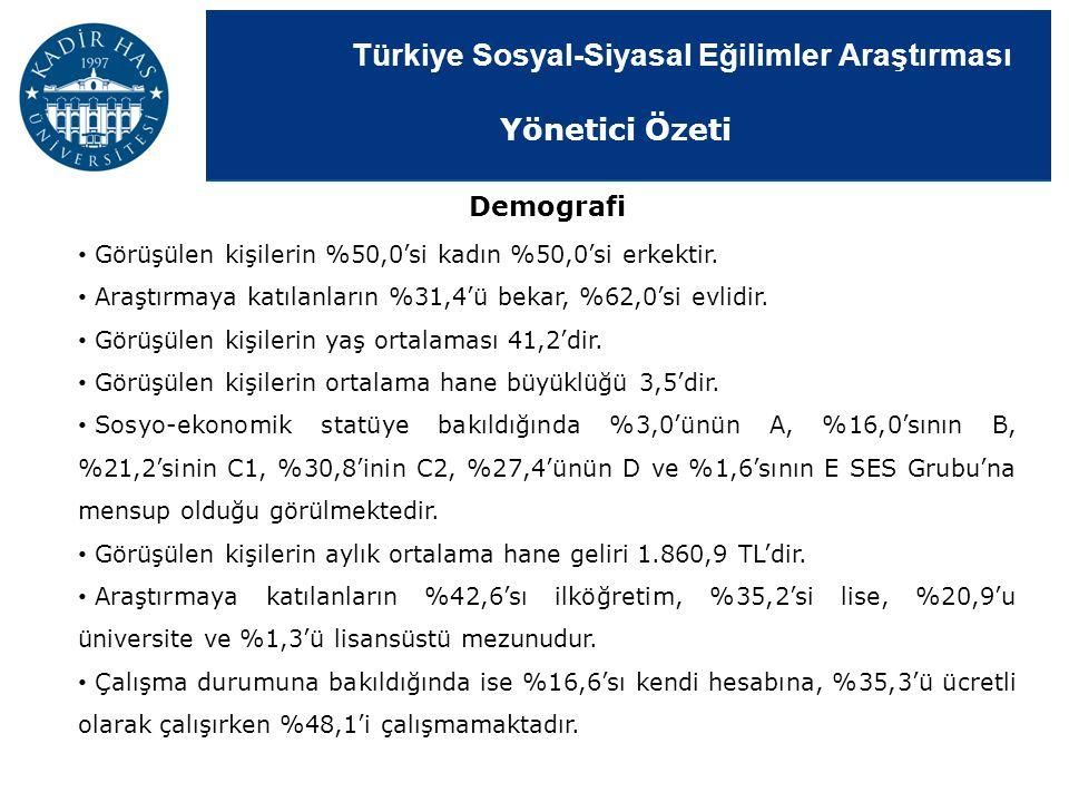 Türkiye Sosyal-Siyasal Eğilimler Araştırması Demografi Görüşülen kişilerin %50,0'si kadın %50,0'si erkektir. Araştırmaya katılanların %31,4'ü bekar, %