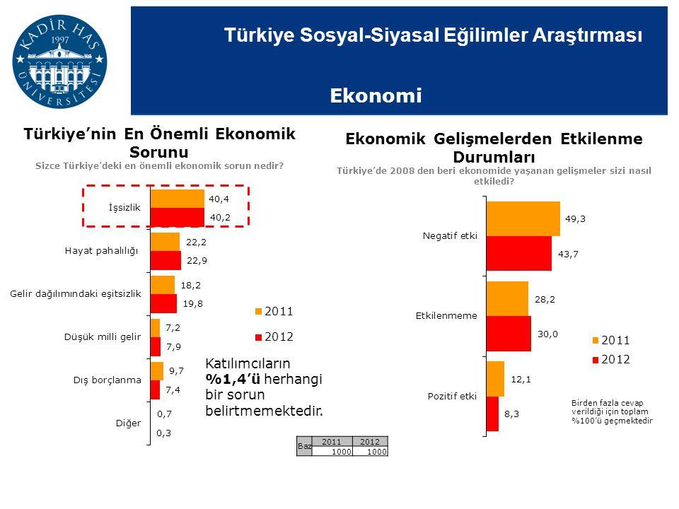 Türkiye Sosyal-Siyasal Eğilimler Araştırması Ekonomik Gelişmelerden Etkilenme Durumları Türkiye'de 2008 den beri ekonomide yaşanan gelişmeler sizi nas