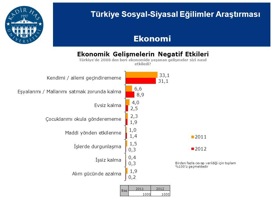 Türkiye Sosyal-Siyasal Eğilimler Araştırması Ekonomi Ekonomik Gelişmelerin Negatif Etkileri Türkiye'de 2008 den beri ekonomide yaşanan gelişmeler sizi