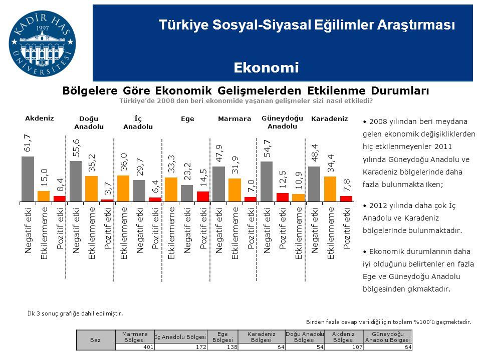 Türkiye Sosyal-Siyasal Eğilimler Araştırması 2008 yılından beri meydana gelen ekonomik değişikliklerden hiç etkilenmeyenler 2011 yılında Güneydoğu Ana