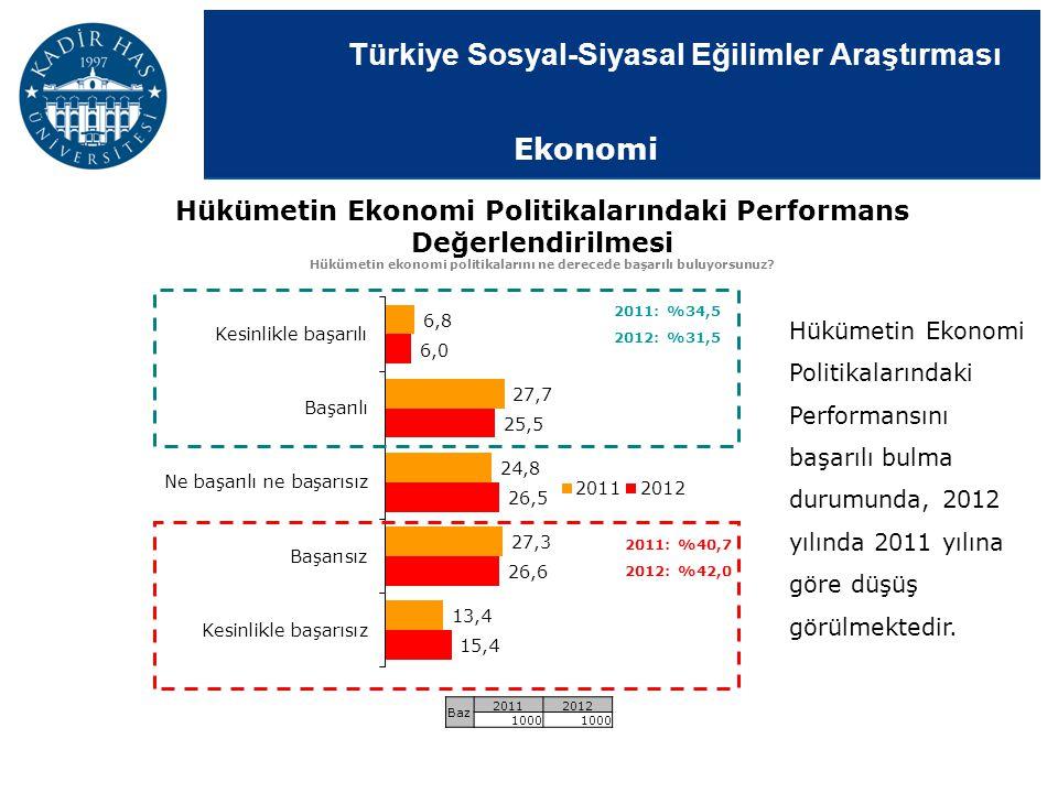 Türkiye Sosyal-Siyasal Eğilimler Araştırması 2011: %34,5 2012: %31,5 2011: %40,7 2012: %42,0 Hükümetin Ekonomi Politikalarındaki Performans Değerlendi