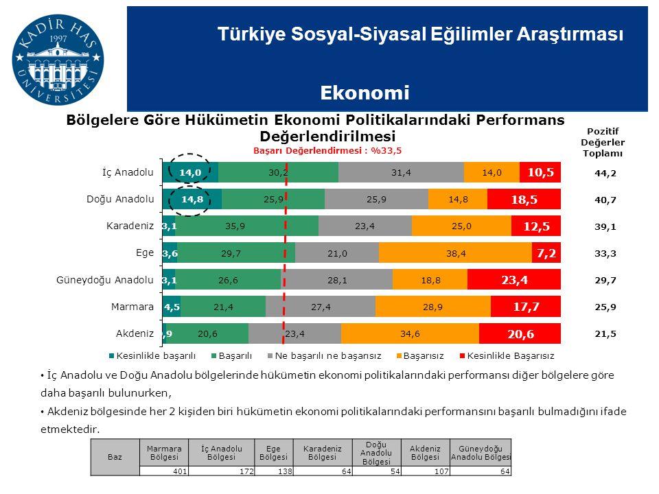 Türkiye Sosyal-Siyasal Eğilimler Araştırması Bölgelere Göre Hükümetin Ekonomi Politikalarındaki Performans Değerlendirilmesi Pozitif Değerler Toplamı