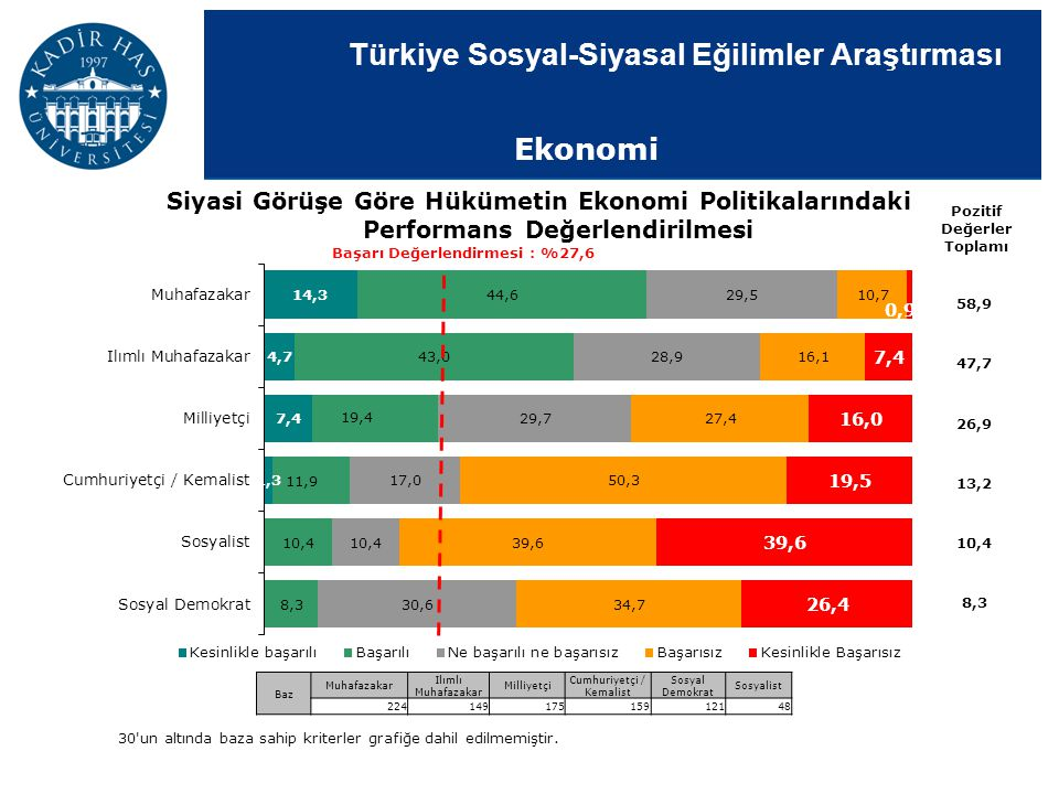 Türkiye Sosyal-Siyasal Eğilimler Araştırması Siyasi Görüşe Göre Hükümetin Ekonomi Politikalarındaki Performans Değerlendirilmesi Pozitif Değerler Topl