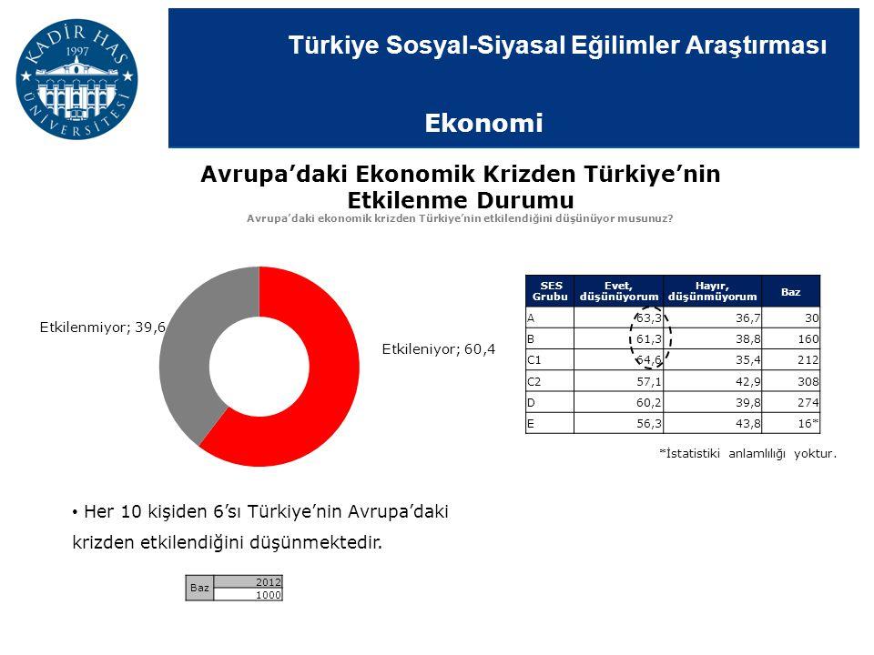 Türkiye Sosyal-Siyasal Eğilimler Araştırması Avrupa'daki Ekonomik Krizden Türkiye'nin Etkilenme Durumu Avrupa'daki ekonomik krizden Türkiye'nin etkile