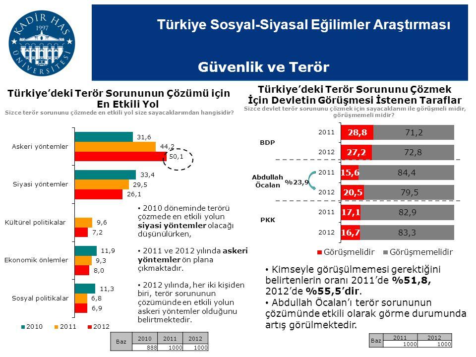 Türkiye Sosyal-Siyasal Eğilimler Araştırması Türkiye'deki Terör Sorununu Çözmek İçin Devletin Görüşmesi İstenen Taraflar Sizce devlet terör sorununu ç