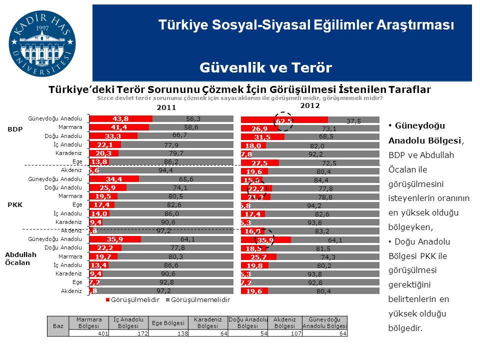 Türkiye Sosyal-Siyasal Eğilimler Araştırması Türkiye'deki Terör Sorununu Çözmek İçin Görüşülmesi İstenilen Taraflar Sizce devlet terör sorununu çözmek