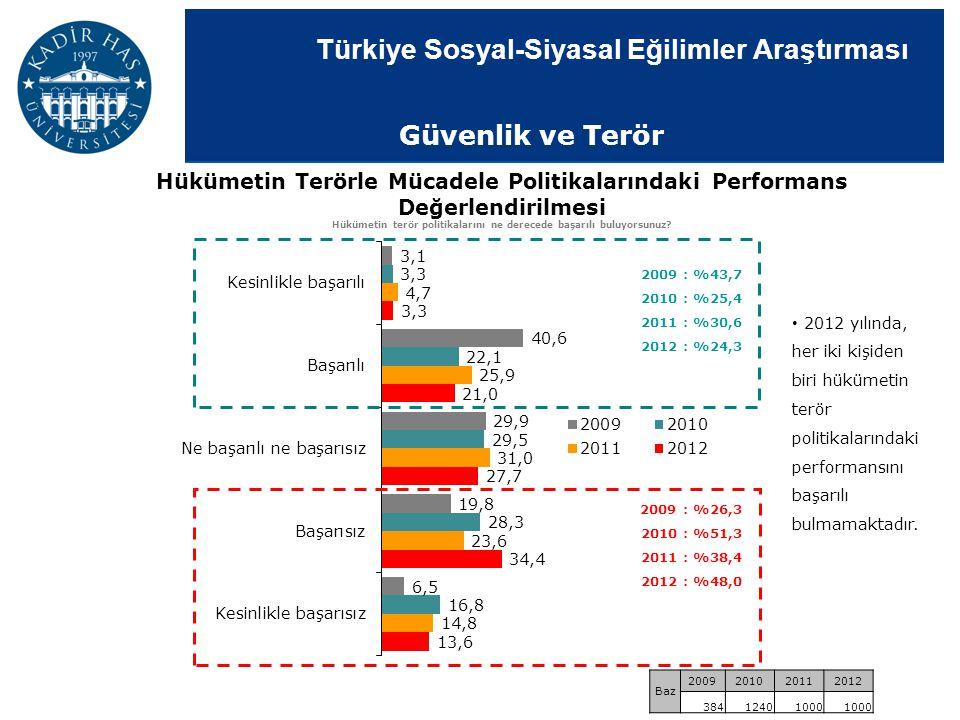 Türkiye Sosyal-Siyasal Eğilimler Araştırması Hükümetin Terörle Mücadele Politikalarındaki Performans Değerlendirilmesi Hükümetin terör politikalarını