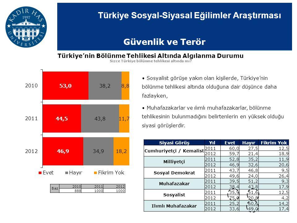 Türkiye Sosyal-Siyasal Eğilimler Araştırması Türkiye'nin Bölünme Tehlikesi Altında Algılanma Durumu Sizce Türkiye bölünme tehlikesi altında mı? Baz 20