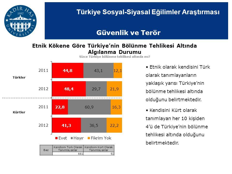 Türkiye Sosyal-Siyasal Eğilimler Araştırması Etnik Kökene Göre Türkiye'nin Bölünme Tehlikesi Altında Algılanma Durumu Sizce Türkiye bölünme tehlikesi