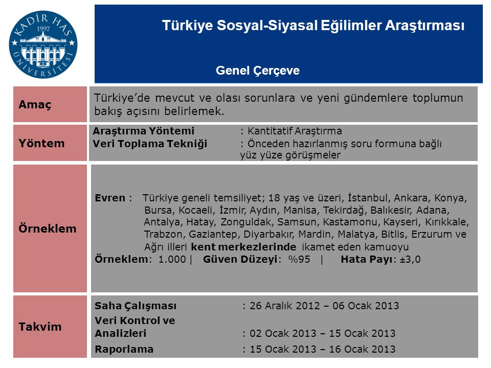 Türkiye Sosyal-Siyasal Eğilimler Araştırması Amaç Yöntem Örneklem Araştırma Yöntemi: Kantitatif Araştırma Veri Toplama Tekniği: Önceden hazırlanmış so
