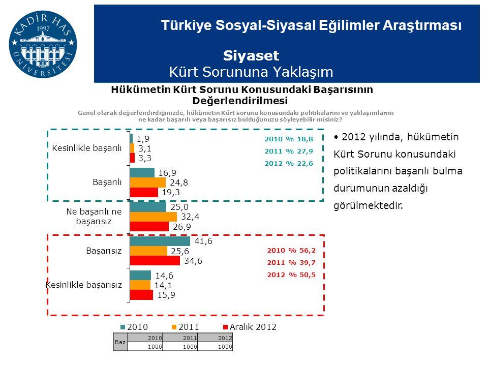 Türkiye Sosyal-Siyasal Eğilimler Araştırması Siyaset Kürt Sorununa Yaklaşım Hükümetin Kürt Sorunu Konusundaki Başarısının Değerlendirilmesi Genel olar