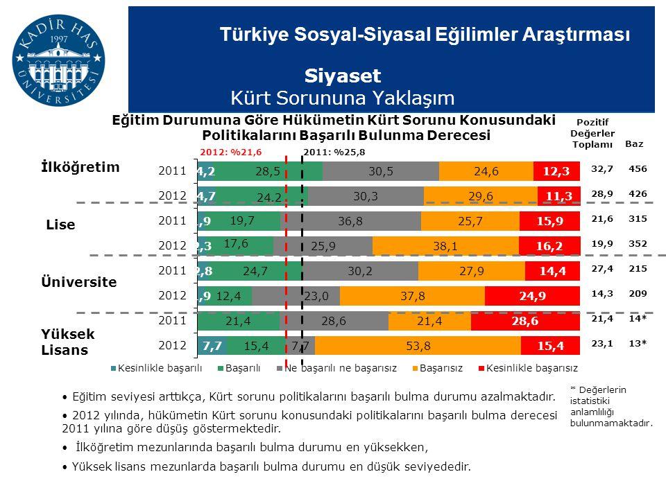 Türkiye Sosyal-Siyasal Eğilimler Araştırması Eğitim Durumuna Göre Hükümetin Kürt Sorunu Konusundaki Politikalarını Başarılı Bulunma Derecesi Pozitif D
