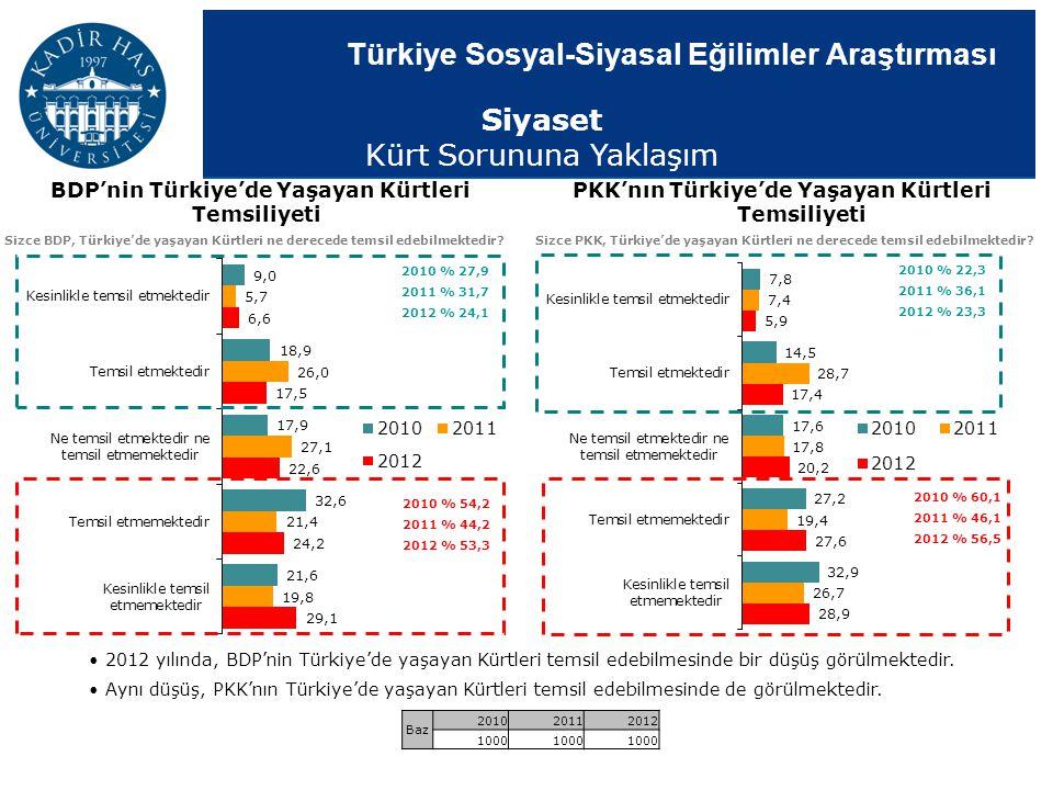 Türkiye Sosyal-Siyasal Eğilimler Araştırması 2012 yılında, BDP'nin Türkiye'de yaşayan Kürtleri temsil edebilmesinde bir düşüş görülmektedir. Aynı düşü