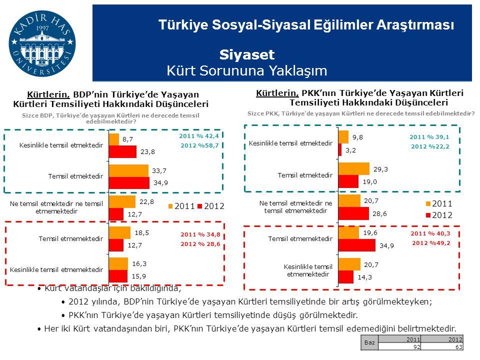 Türkiye Sosyal-Siyasal Eğilimler Araştırması Kürt vatandaşlar için bakıldığında, 2012 yılında, BDP'nin Türkiye'de yaşayan Kürtleri temsiliyetinde bir