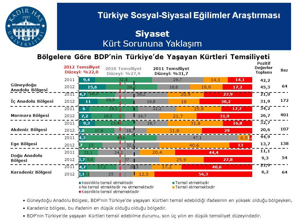 Türkiye Sosyal-Siyasal Eğilimler Araştırması Bölgelere Göre BDP'nin Türkiye'de Yaşayan Kürtleri Temsiliyeti Pozitif Değerler Toplamı 2010 Temsiliyet D