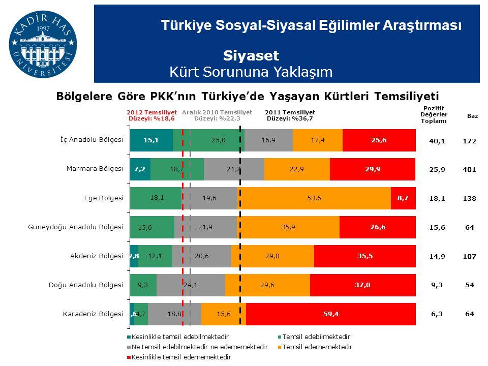 Türkiye Sosyal-Siyasal Eğilimler Araştırması 40,1172 25,9401 18,1138 15,664 14,9107 9,354 6,364 Bölgelere Göre PKK'nın Türkiye'de Yaşayan Kürtleri Tem