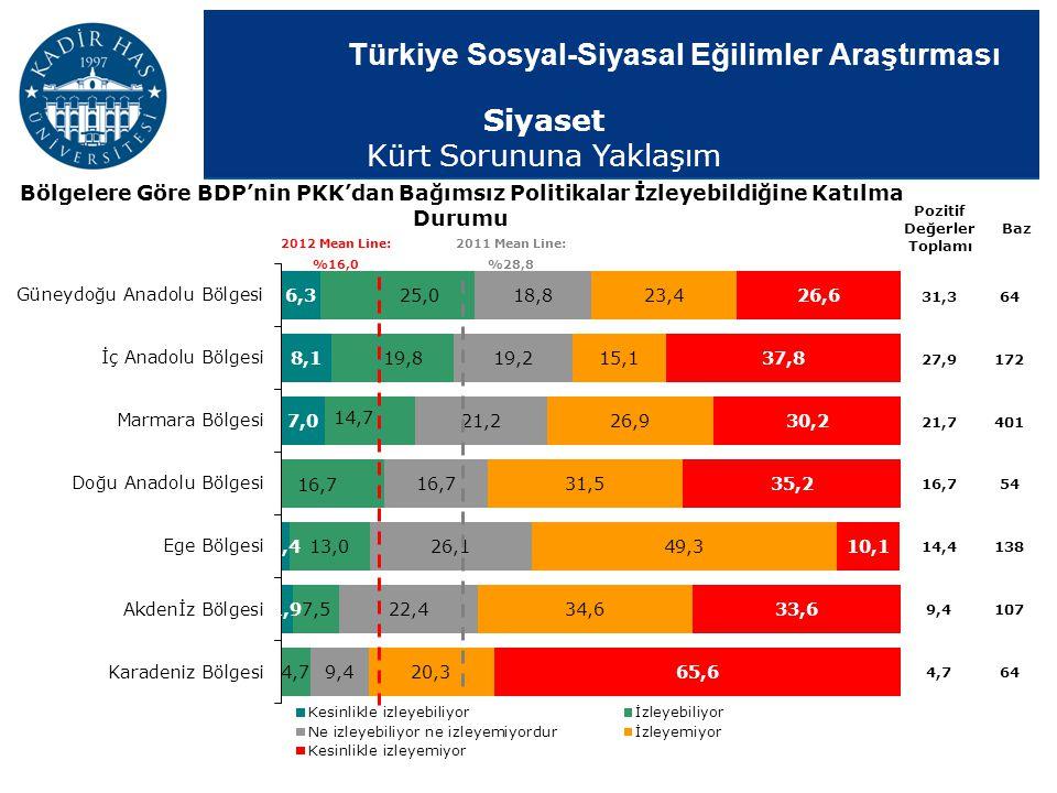 Türkiye Sosyal-Siyasal Eğilimler Araştırması Bölgelere Göre BDP'nin PKK'dan Bağımsız Politikalar İzleyebildiğine Katılma Durumu Pozitif Değerler Topla