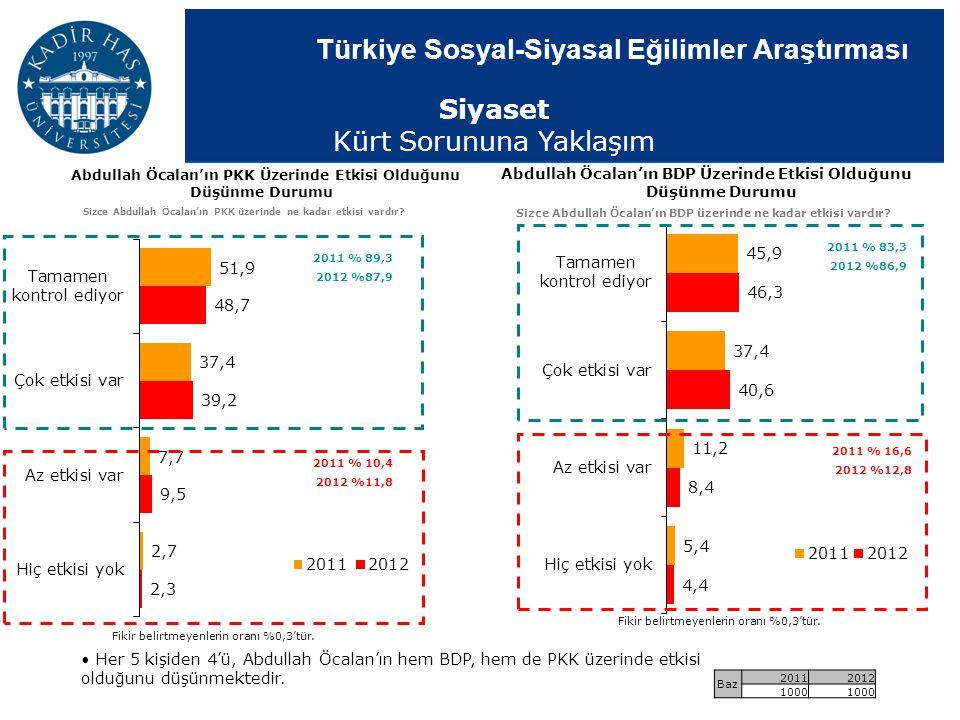 Türkiye Sosyal-Siyasal Eğilimler Araştırması Her 5 kişiden 4'ü, Abdullah Öcalan'ın hem BDP, hem de PKK üzerinde etkisi olduğunu düşünmektedir. Abdulla
