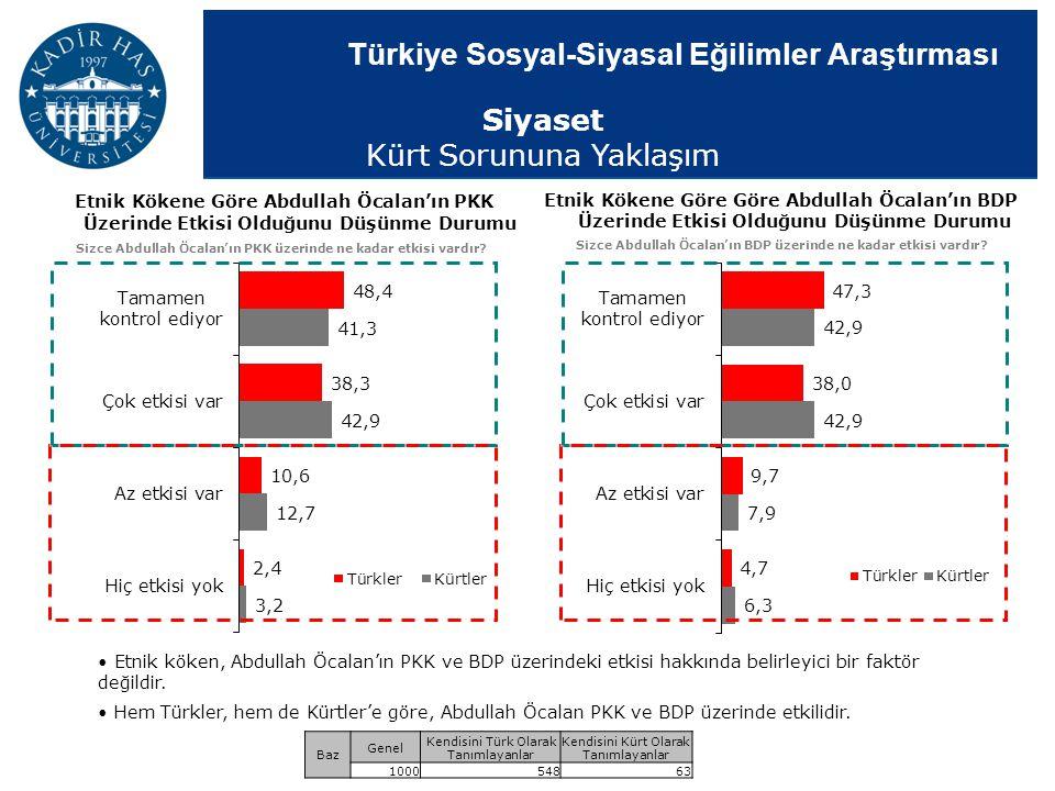 Türkiye Sosyal-Siyasal Eğilimler Araştırması Etnik Kökene Göre Göre Abdullah Öcalan'ın BDP Üzerinde Etkisi Olduğunu Düşünme Durumu Sizce Abdullah Öcal