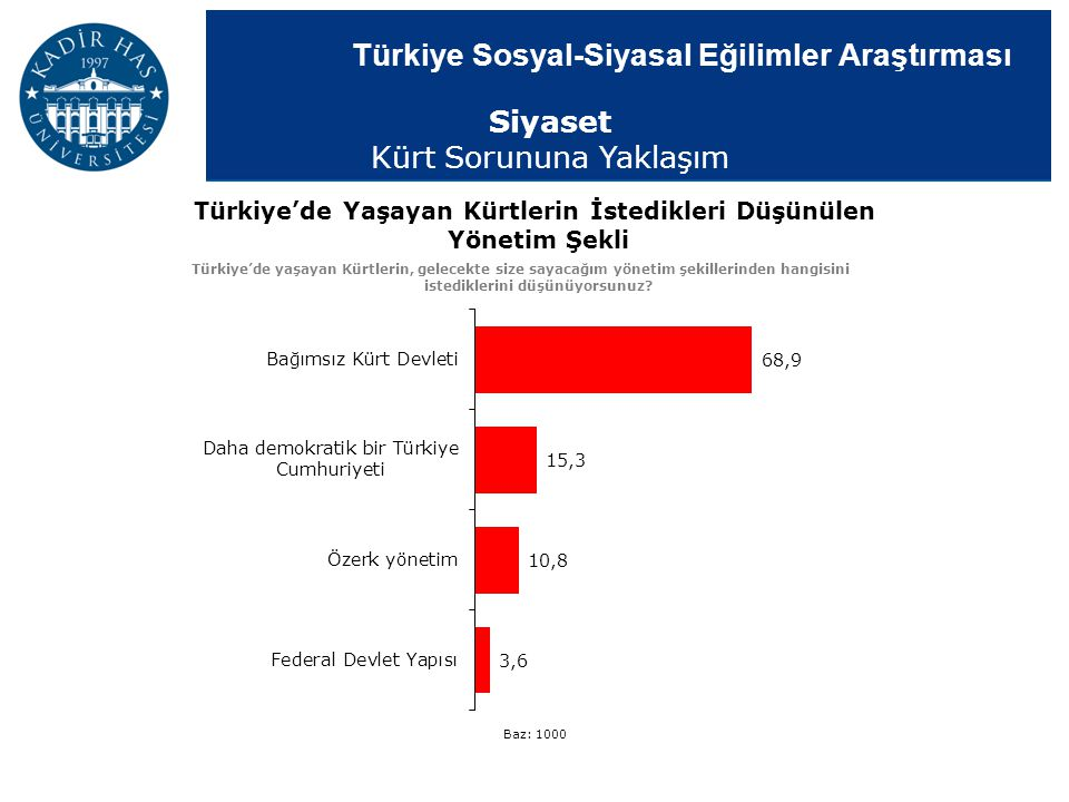 Türkiye Sosyal-Siyasal Eğilimler Araştırması Türkiye'de Yaşayan Kürtlerin İstedikleri Düşünülen Yönetim Şekli Türkiye'de yaşayan Kürtlerin, gelecekte
