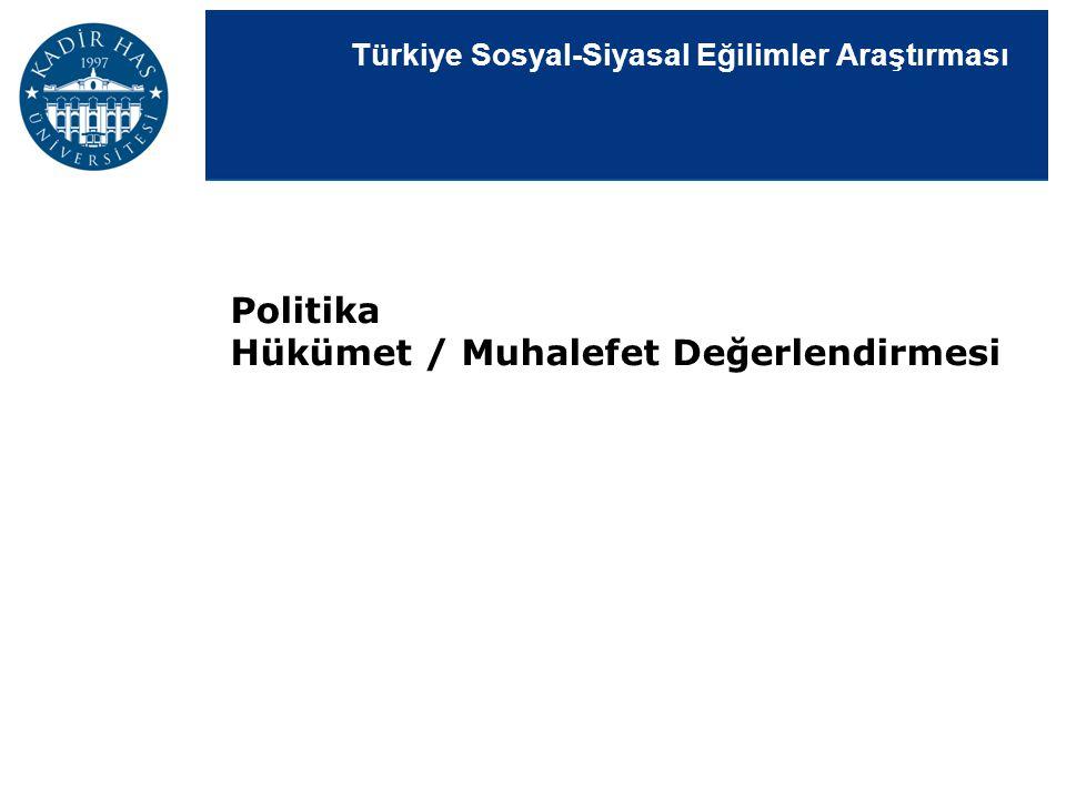 Türkiye Sosyal-Siyasal Eğilimler Araştırması Politika Hükümet / Muhalefet Değerlendirmesi