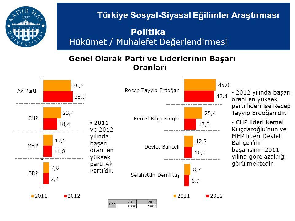 Türkiye Sosyal-Siyasal Eğilimler Araştırması Genel Olarak Parti ve Liderlerinin Başarı Oranları 2011 ve 2012 yılında başarı oranı en yüksek parti Ak P