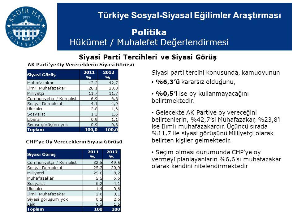 Türkiye Sosyal-Siyasal Eğilimler Araştırması Siyasi Parti Tercihleri ve Siyasi Görüş Siyasi parti tercihi konusunda, kamuoyunun %6,3'ü kararsız olduğu