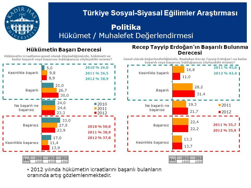 Türkiye Sosyal-Siyasal Eğilimler Araştırması 2010 % 26,0 2011 % 36,5 2012 % 38,9 2010 % 50,0 2011 % 38,9 2012 % 37,8 Hükümetin Başarı Derecesi Hükümet