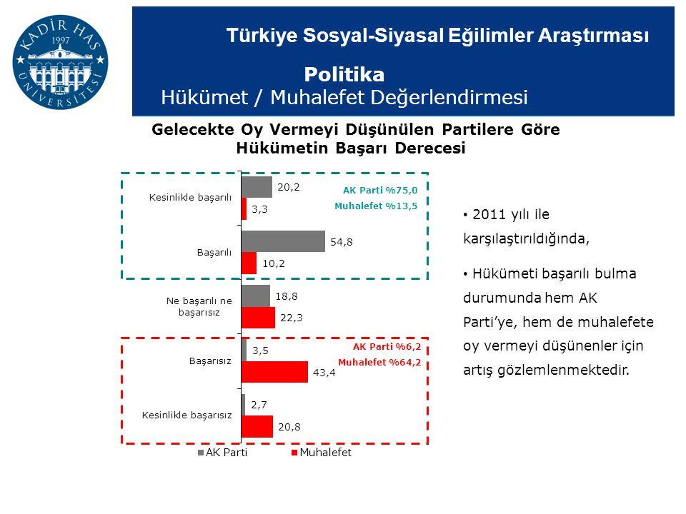 Türkiye Sosyal-Siyasal Eğilimler Araştırması AK Parti %75,0 Muhalefet %13,5 AK Parti %6,2 Muhalefet %64,2 Gelecekte Oy Vermeyi Düşünülen Partilere Gör