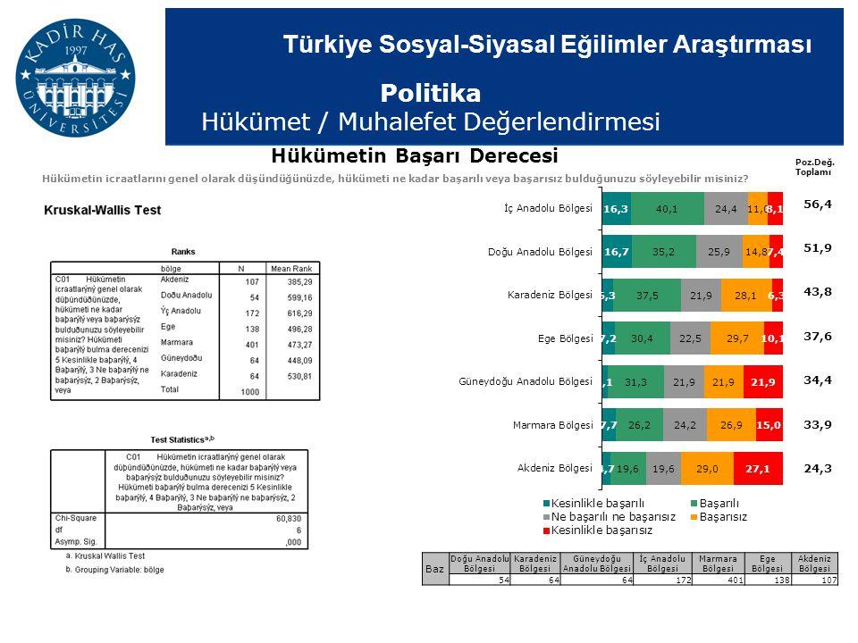 Türkiye Sosyal-Siyasal Eğilimler Araştırması Baz Doğu Anadolu Bölgesi Karadeniz Bölgesi Güneydoğu Anadolu Bölgesi İç Anadolu Bölgesi Marmara Bölgesi E