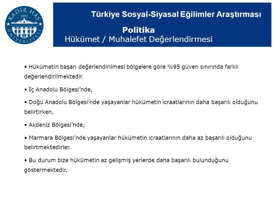 Türkiye Sosyal-Siyasal Eğilimler Araştırması Hükümetin başarı değerlendirilmesi bölgelere göre %95 güven sınırında farklı değerlendirilmektedir. İç An