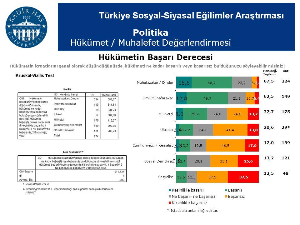 Türkiye Sosyal-Siyasal Eğilimler Araştırması Poz.Değ. Toplamı Baz * İstatistiki anlamlılığı yoktur. Hükümetin Başarı Derecesi Hükümetin icraatlarını g