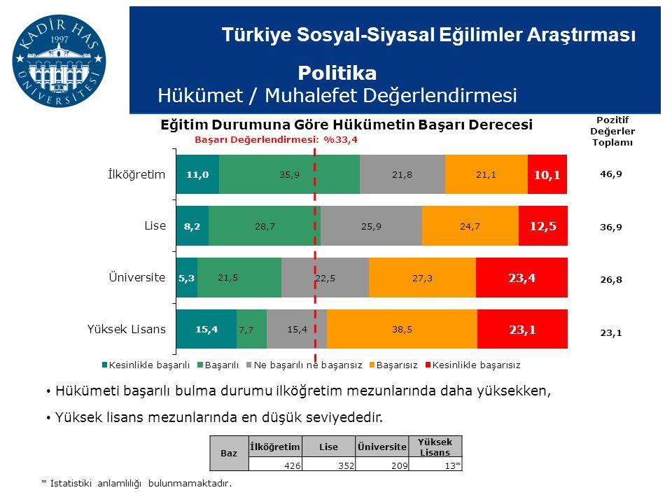 Türkiye Sosyal-Siyasal Eğilimler Araştırması Eğitim Durumuna Göre Hükümetin Başarı Derecesi Pozitif Değerler Toplamı Başarı Değerlendirmesi: %33,4 46,