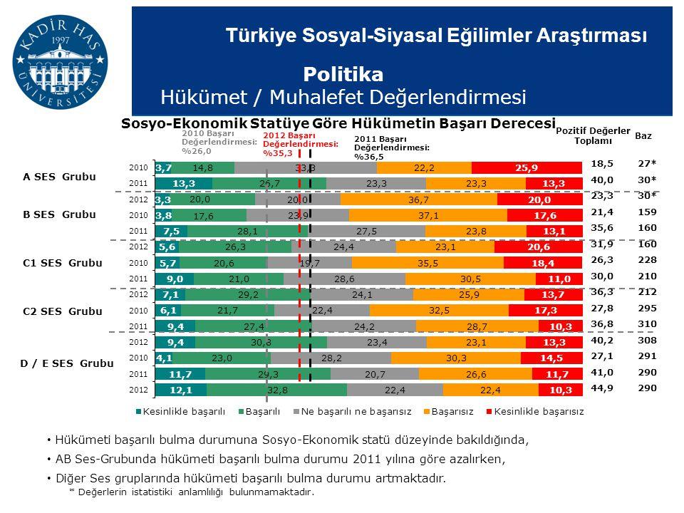 Türkiye Sosyal-Siyasal Eğilimler Araştırması Sosyo-Ekonomik Statüye Göre Hükümetin Başarı Derecesi Pozitif Değerler Toplamı 2011 Başarı Değerlendirmes