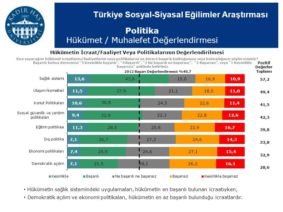 Türkiye Sosyal-Siyasal Eğilimler Araştırması Hükümetin İcraat/Faaliyet Veya Politikalarının Değerlendirilmesi Size sayacağım hükümet icraatlarını/faal