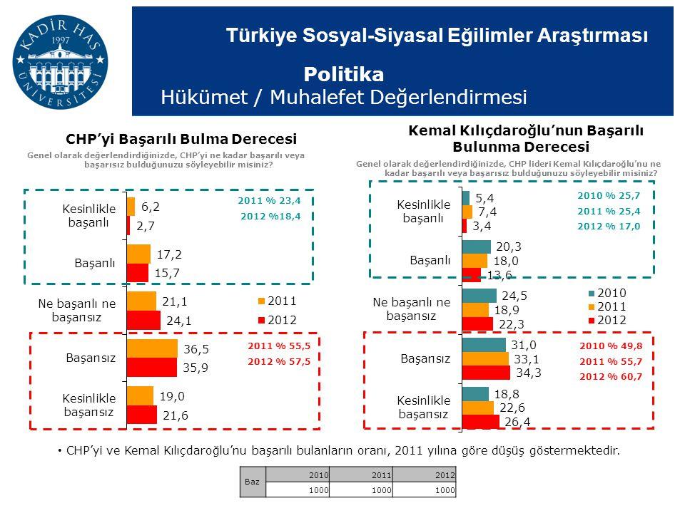 Türkiye Sosyal-Siyasal Eğilimler Araştırması 2010 % 25,7 2011 % 25,4 2012 % 17,0 2010 % 49,8 2011 % 55,7 2012 % 60,7 Kemal Kılıçdaroğlu'nun Başarılı B