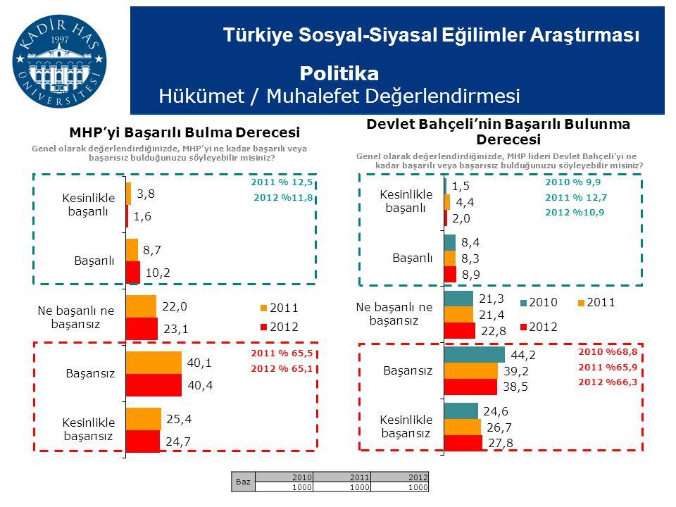 Türkiye Sosyal-Siyasal Eğilimler Araştırması 2010 % 9,9 2011 % 12,7 2012 %10,9 2010 %68,8 2011 %65,9 2012 %66,3 Devlet Bahçeli'nin Başarılı Bulunma De