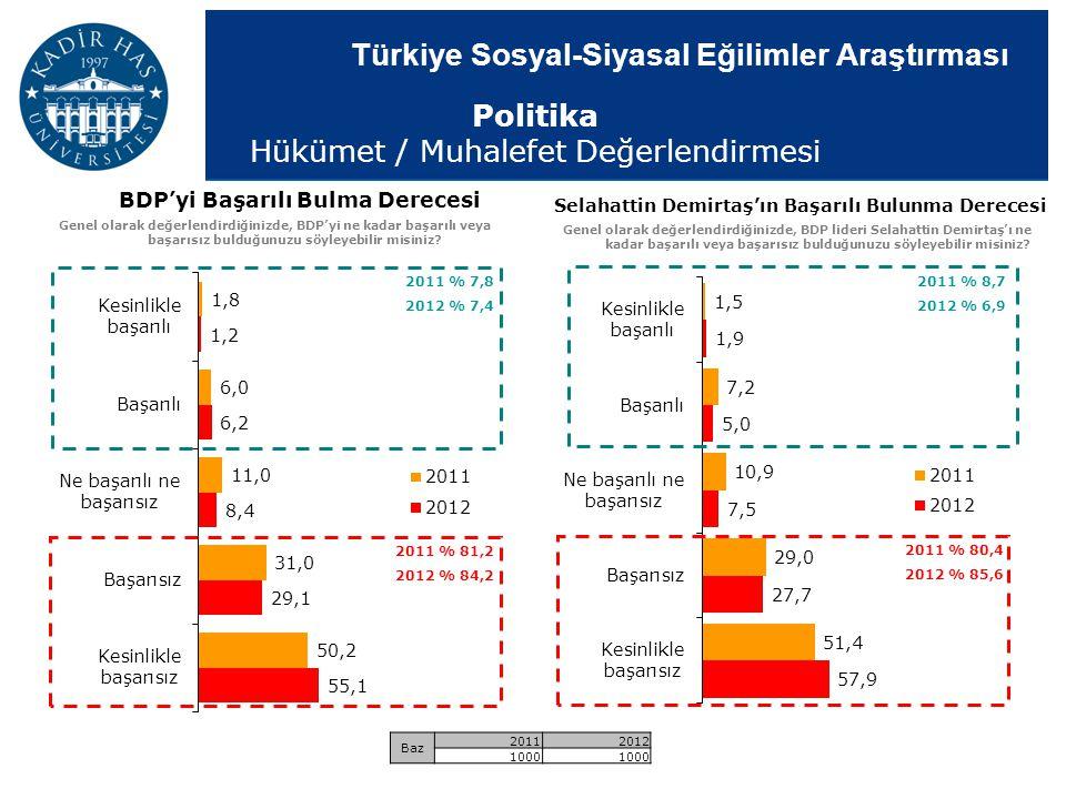 Türkiye Sosyal-Siyasal Eğilimler Araştırması Selahattin Demirtaş'ın Başarılı Bulunma Derecesi Genel olarak değerlendirdiğinizde, BDP lideri Selahattin