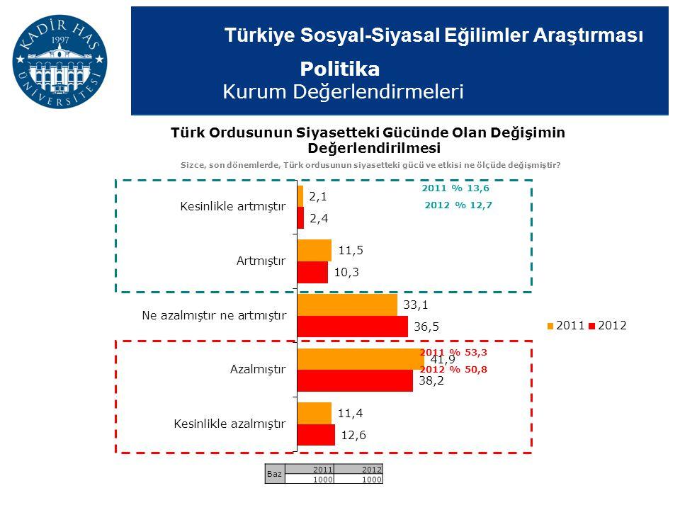 Türkiye Sosyal-Siyasal Eğilimler Araştırması Politika Kurum Değerlendirmeleri Türk Ordusunun Siyasetteki Gücünde Olan Değişimin Değerlendirilmesi Sizc