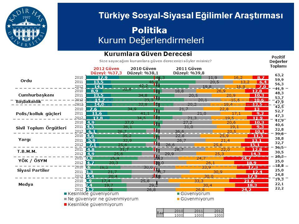 Türkiye Sosyal-Siyasal Eğilimler Araştırması Kurumlara Güven Derecesi Size sayacağım kurumlara güven derecenizi söyler misiniz? Pozitif Değerler Topla