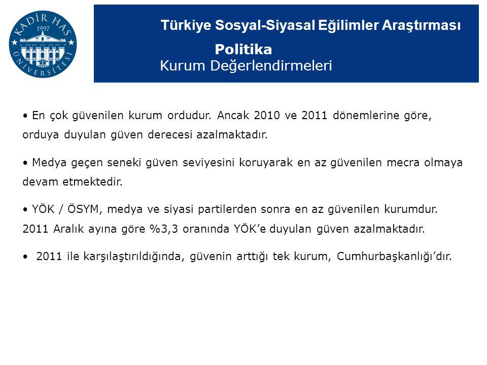 Türkiye Sosyal-Siyasal Eğilimler Araştırması En çok güvenilen kurum ordudur. Ancak 2010 ve 2011 dönemlerine göre, orduya duyulan güven derecesi azalma