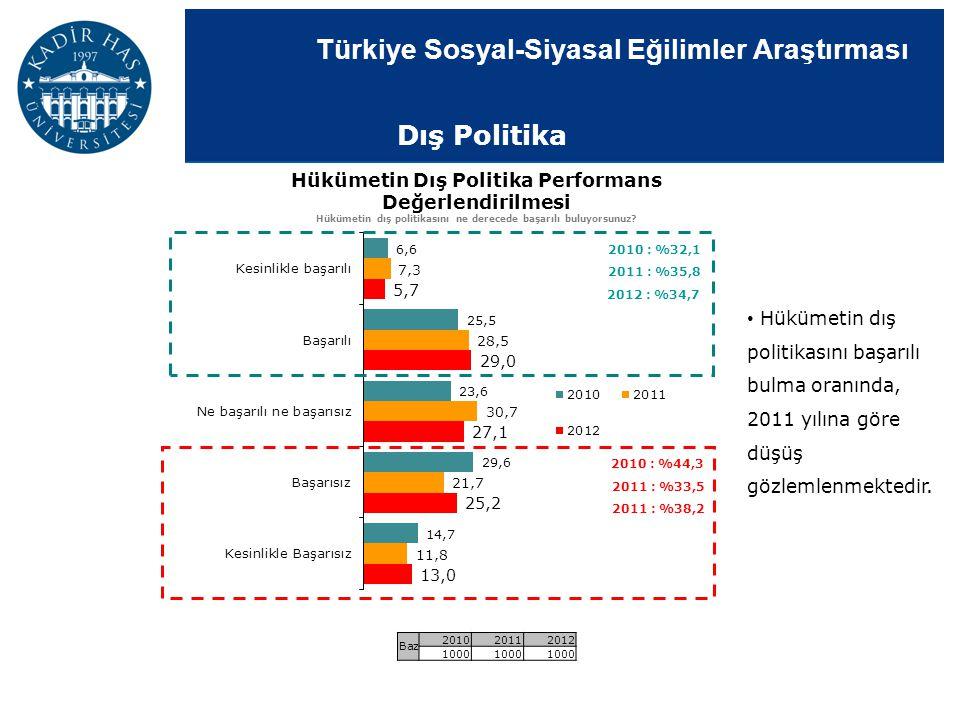 Türkiye Sosyal-Siyasal Eğilimler Araştırması Dış Politika Hükümetin Dış Politika Performans Değerlendirilmesi Hükümetin dış politikasını ne derecede b
