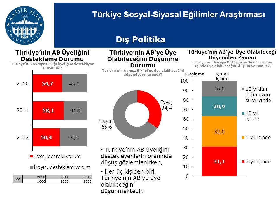 Türkiye Sosyal-Siyasal Eğilimler Araştırması Türkiye'nin AB Üyeliğini Destekleme Durumu Türkiye'nin Avrupa Birliği üyeliğini destekliyor musunuz? Baz
