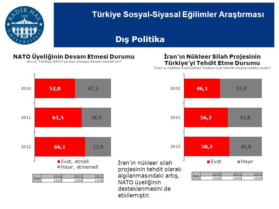 Türkiye Sosyal-Siyasal Eğilimler Araştırması NATO Üyeliğinin Devam Etmesi Durumu Sizce, Türkiye NATO'ya üye olmaya devam etmeli mi? İran'ın Nükleer Si