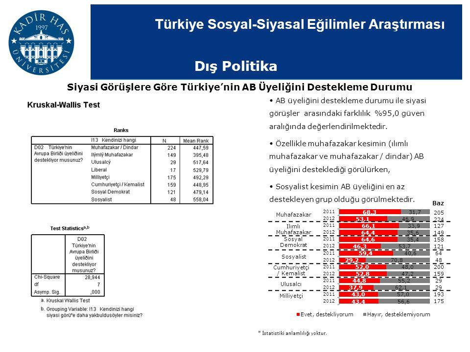 Türkiye Sosyal-Siyasal Eğilimler Araştırması AB üyeliğini destekleme durumu ile siyasi görüşler arasındaki farklılık %95,0 güven aralığında değerlendi