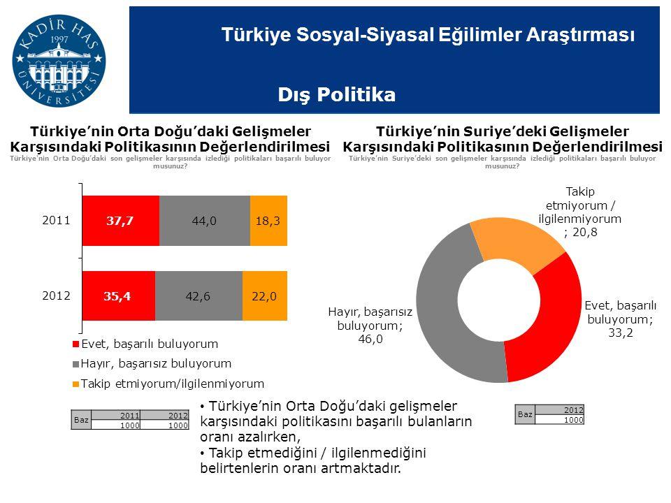 Türkiye Sosyal-Siyasal Eğilimler Araştırması Türkiye'nin Orta Doğu'daki Gelişmeler Karşısındaki Politikasının Değerlendirilmesi Türkiye'nin Orta Doğu'