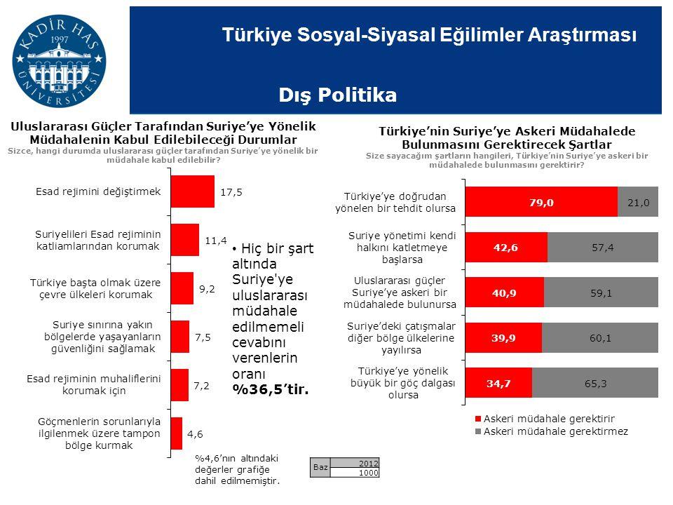 Türkiye Sosyal-Siyasal Eğilimler Araştırması Uluslararası Güçler Tarafından Suriye'ye Yönelik Müdahalenin Kabul Edilebileceği Durumlar Sizce, hangi du