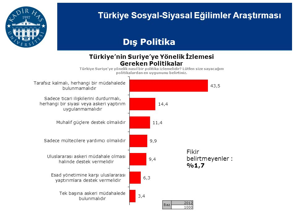 Türkiye Sosyal-Siyasal Eğilimler Araştırması Türkiye'nin Suriye'ye Yönelik İzlemesi Gereken Politikalar Türkiye Suriye'ye yönelik nasıl bir politika i