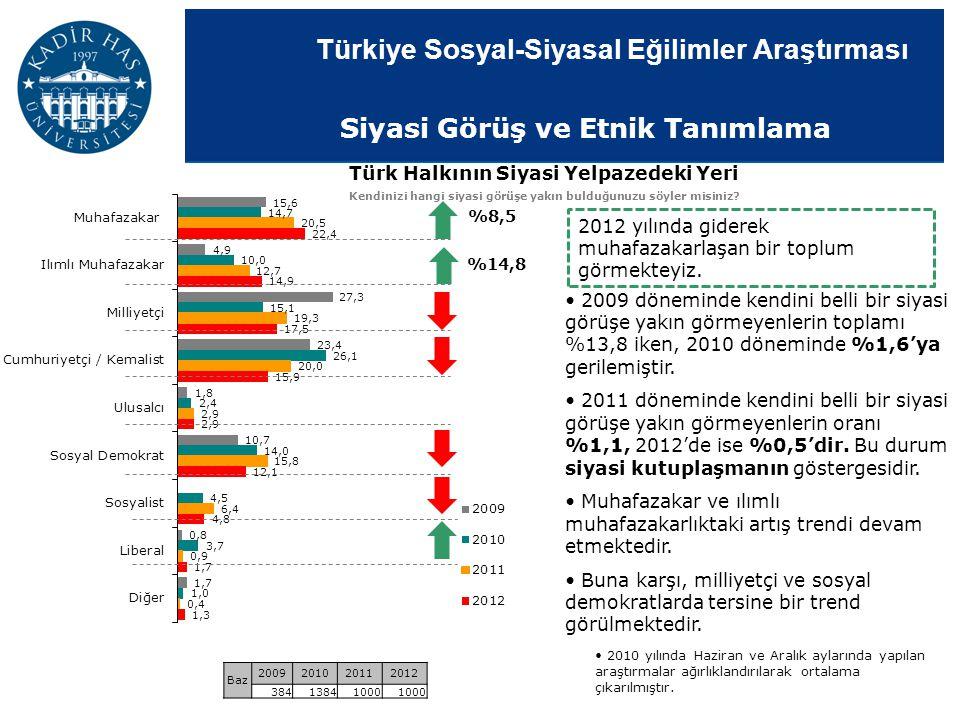 Türkiye Sosyal-Siyasal Eğilimler Araştırması Türk Halkının Siyasi Yelpazedeki Yeri Kendinizi hangi siyasi görüşe yakın bulduğunuzu söyler misiniz? 200